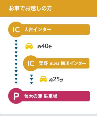 お車でお越しの方 人吉インター 約40分 / 栗野 または 横川インター 約25分 / 曽木の滝 駐車場